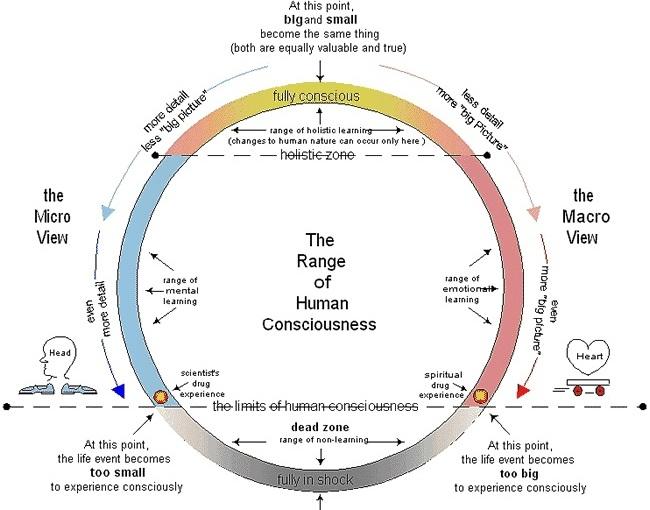 Scala conștiinței umane-DavidR.Hawkins